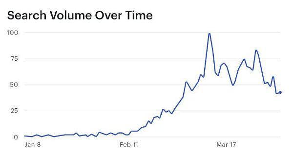 第一季度DeFi:DeFi用户只占以太坊总地址的1%插图6