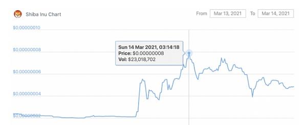 几大交易所被Shib集体搞崩 大波动币种需要注意风险