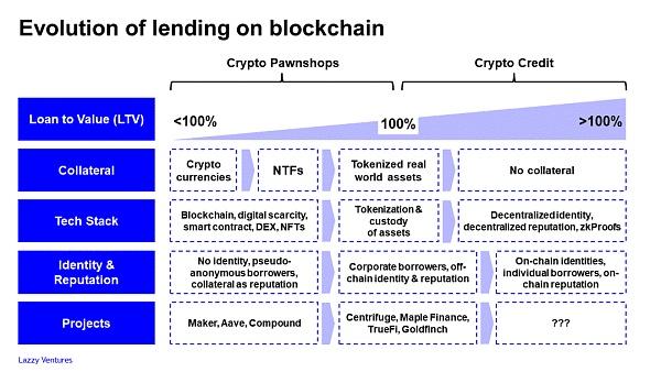 区块链借贷的演进之路:从加密当铺到信贷机构插图