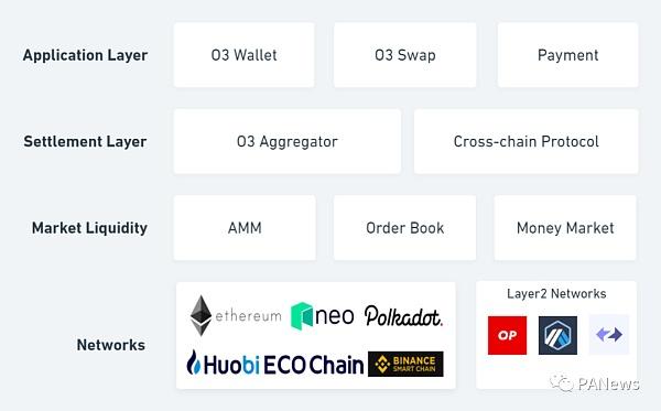 打造跨链池的聚合交易平台 O3 Swap如何让跨链交易更简单插图1