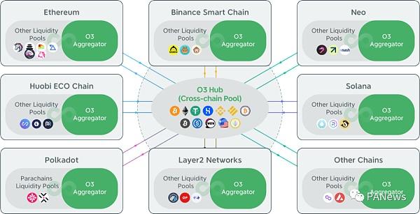 打造跨链池的聚合交易平台 O3 Swap如何让跨链交易更简单插图2