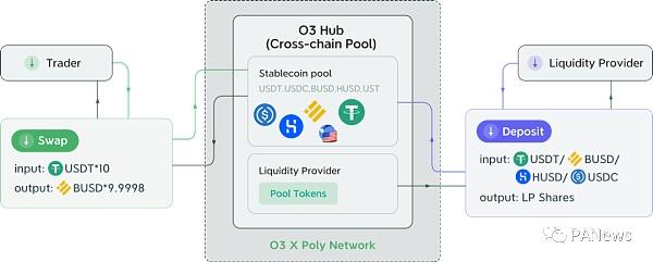 打造跨链池的聚合交易平台 O3 Swap如何让跨链交易更简单插图3