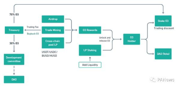 打造跨链池的聚合交易平台 O3 Swap如何让跨链交易更简单插图4