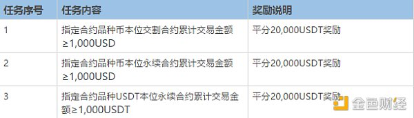 交易DOGE、ETC、EOS、BCH、XRP合约 火币送7万 USDT奖励插图1