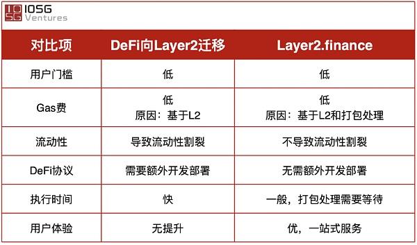 Layer2finance: 扩容的外表 DeFi门户的未来插图1