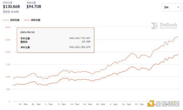 金色DeFi日报   DeFi中锁定资产超过1300亿美元插图3