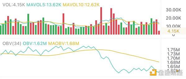 5.11午间行情:市场调整有利于资金流转插图