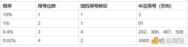 火币宣布将于5月20日重启优选上币通道Prime插图3