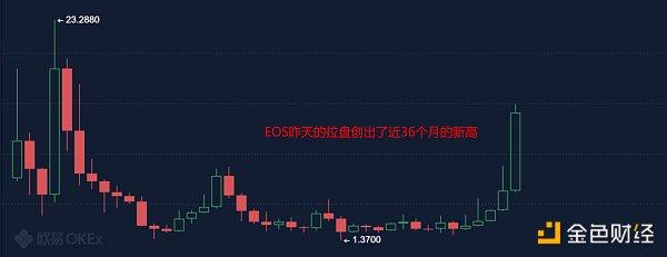 5.12早间行情:EOS日涨50% 带动古典币种反弹插图
