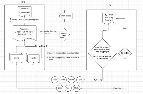 AssetLink:基于预言机的去中心化跨链网络