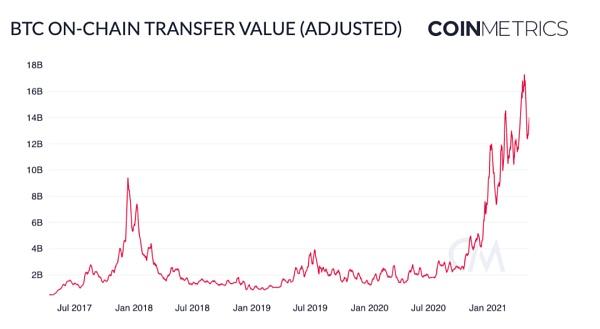 BTC 将在下半年取得重大进展?