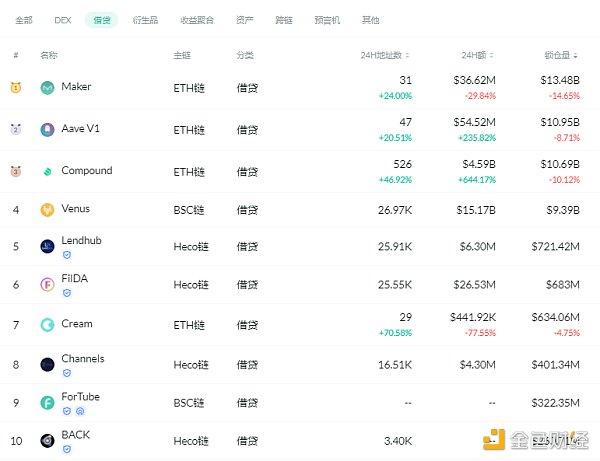 金色DeFi日报   dYdX Layer 2永续合约交易量达10亿美元插图2
