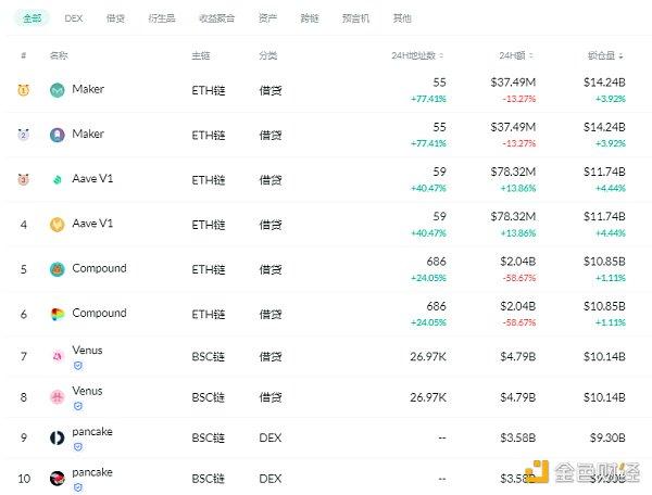 金色DeFi日报 | Uniswap v3昨日交易量突破15亿美元插图