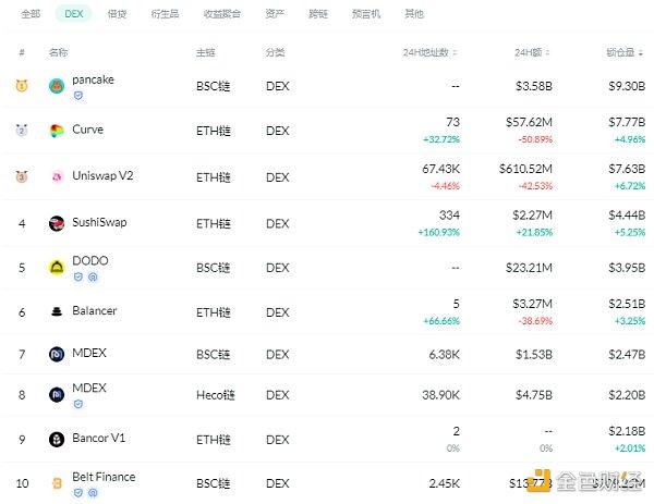 金色DeFi日报 | Uniswap v3昨日交易量突破15亿美元插图1