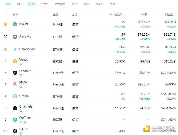 金色DeFi日报 | Uniswap v3昨日交易量突破15亿美元插图2