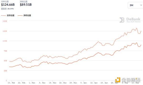 金色DeFi日报 | Uniswap v3昨日交易量突破15亿美元插图3