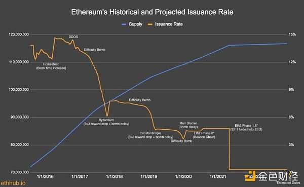 万字说透为何 ETH 终将赢得价值储存之战?