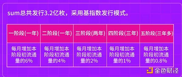 专访SumSwap中国社区负责人兀:数学是DeFi的灵魂 也是DEX发展的突破点插图1