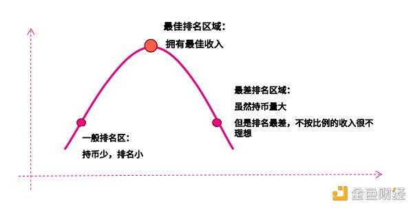 专访SumSwap中国社区负责人兀:数学是DeFi的灵魂 也是DEX发展的突破点插图2