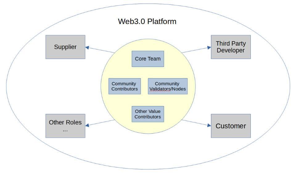 区块链为什么是承载 Web3.0 应用组织演化和利益分配的核心载体?