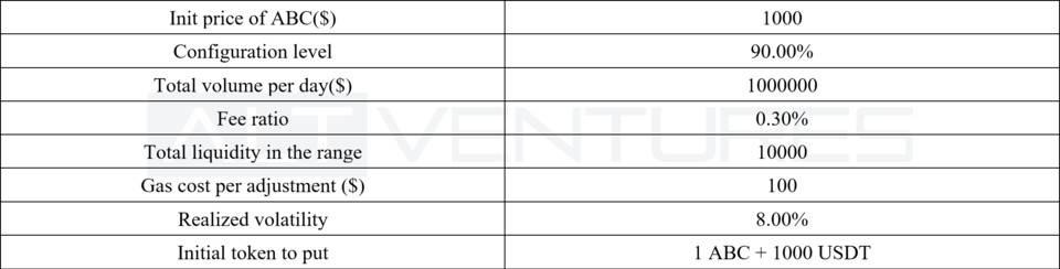 顶级做市商评测 Uniswap V3:哪些因素可以在 V3 中维持有效的做市策略?插图5