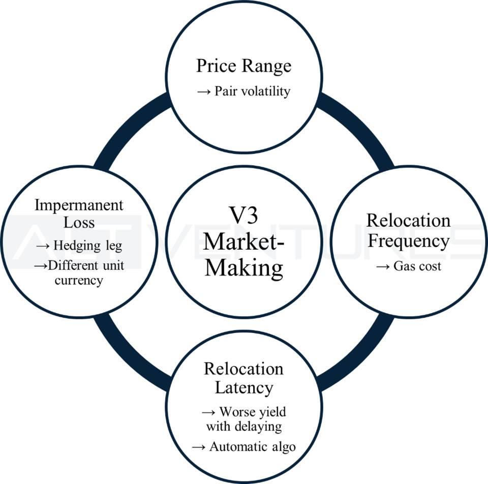 顶级做市商评测 Uniswap V3:哪些因素可以在 V3 中维持有效的做市策略?插图20