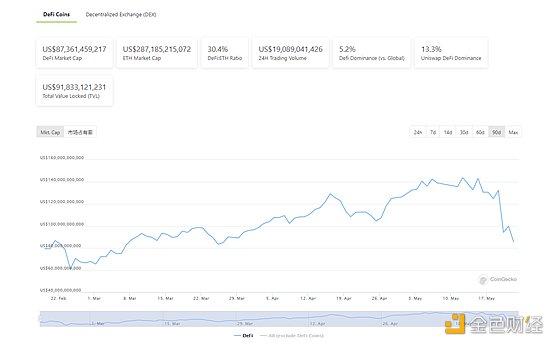 DeFi周刊   以太坊上稳定币总发行量突破600亿美元 创历史新高插图