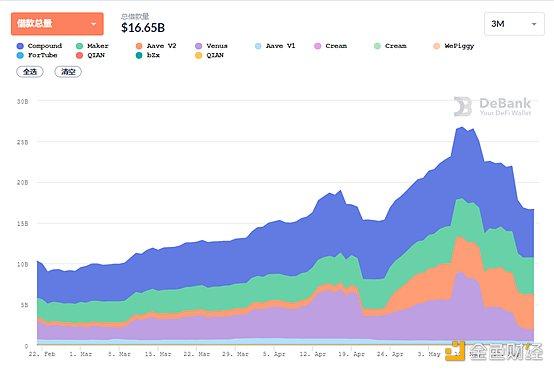 DeFi周刊   以太坊上稳定币总发行量突破600亿美元 创历史新高插图2