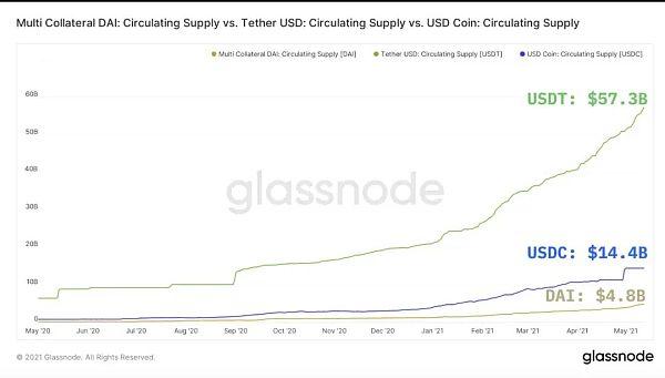 DeFi稳定币现状与挖矿收益机会插图