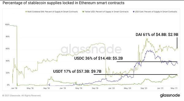 DeFi稳定币现状与挖矿收益机会插图1