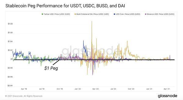 DeFi稳定币现状与挖矿收益机会插图3