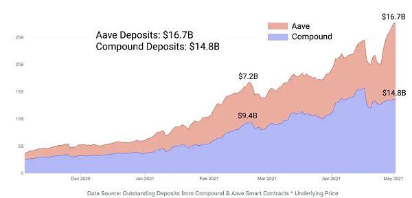DeFi稳定币现状与挖矿收益机会插图5