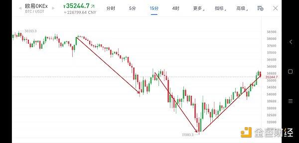 5.24早间行情:市场走出小v型 本周行情依然不稳定插图