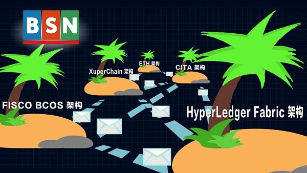 趣味动画:BSN在做一个怎样的全球性区块链基础设施网络?插图7