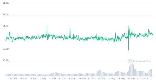 DeFi协议在加密市场暴跌中面临压力测试 它们还好吗?插图10