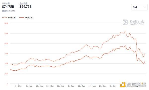 金色DeFi日报   算法稳定币今日平均涨幅为3.34%插图3