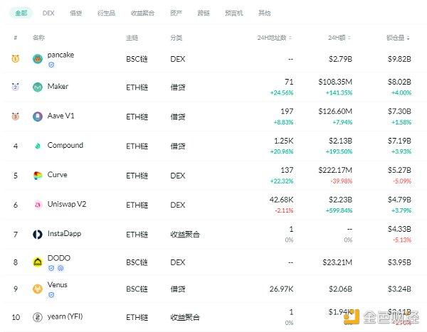 金色DeFi日报   算法稳定币今日平均涨幅为3.34%插图