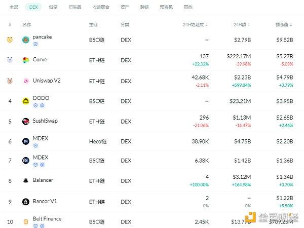 金色DeFi日报   算法稳定币今日平均涨幅为3.34%插图1