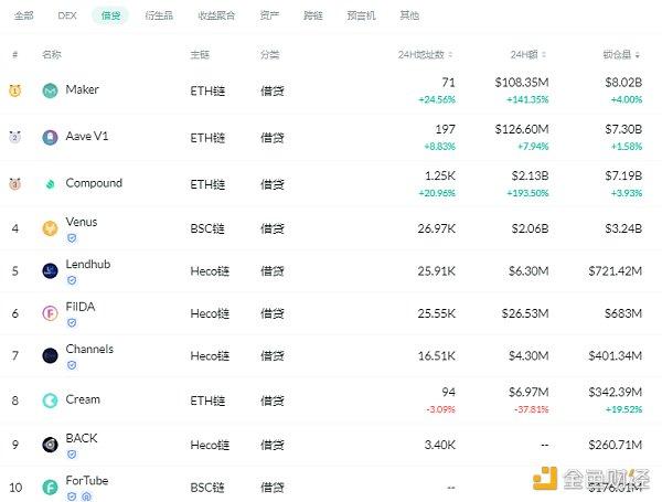 金色DeFi日报   算法稳定币今日平均涨幅为3.34%插图2