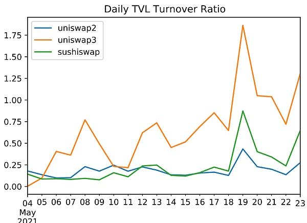 Uniswap v3 :走向资本高效还是放大LP损失?插图1