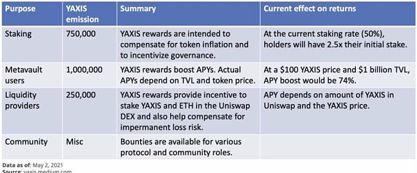 一文了解收益聚合协议yAxis 让更多人轻松享受收益耕种的福利插图9