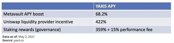 一文了解收益聚合协议yAxis 让更多人轻松享受收益耕种的福利插图10