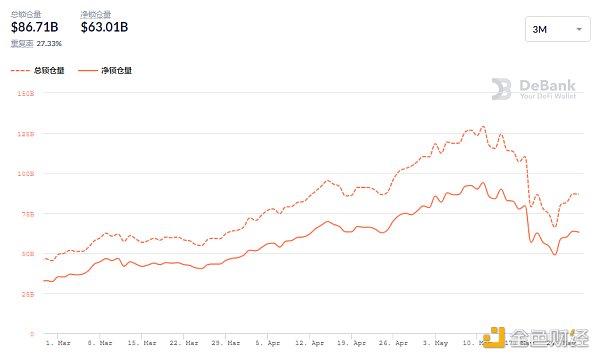金色DeFi日报 | DeFi中稳定币的借款利率创年内新低插图3