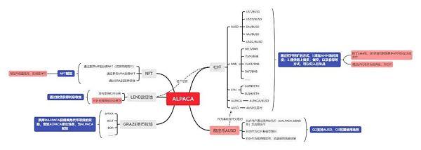 Alpaca Finance的双向借贷 化解杠杆流动性挖矿风险敞口的利器插图