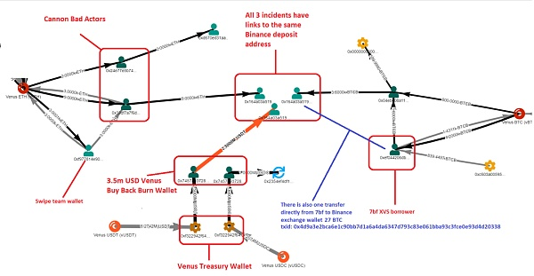 XVS清算事件 Venus团队是否监守自盗?插图1