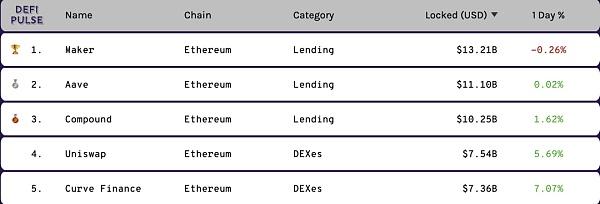 DeFi积木上的杠杆大师 Lever Network 资金效率智胜插图2