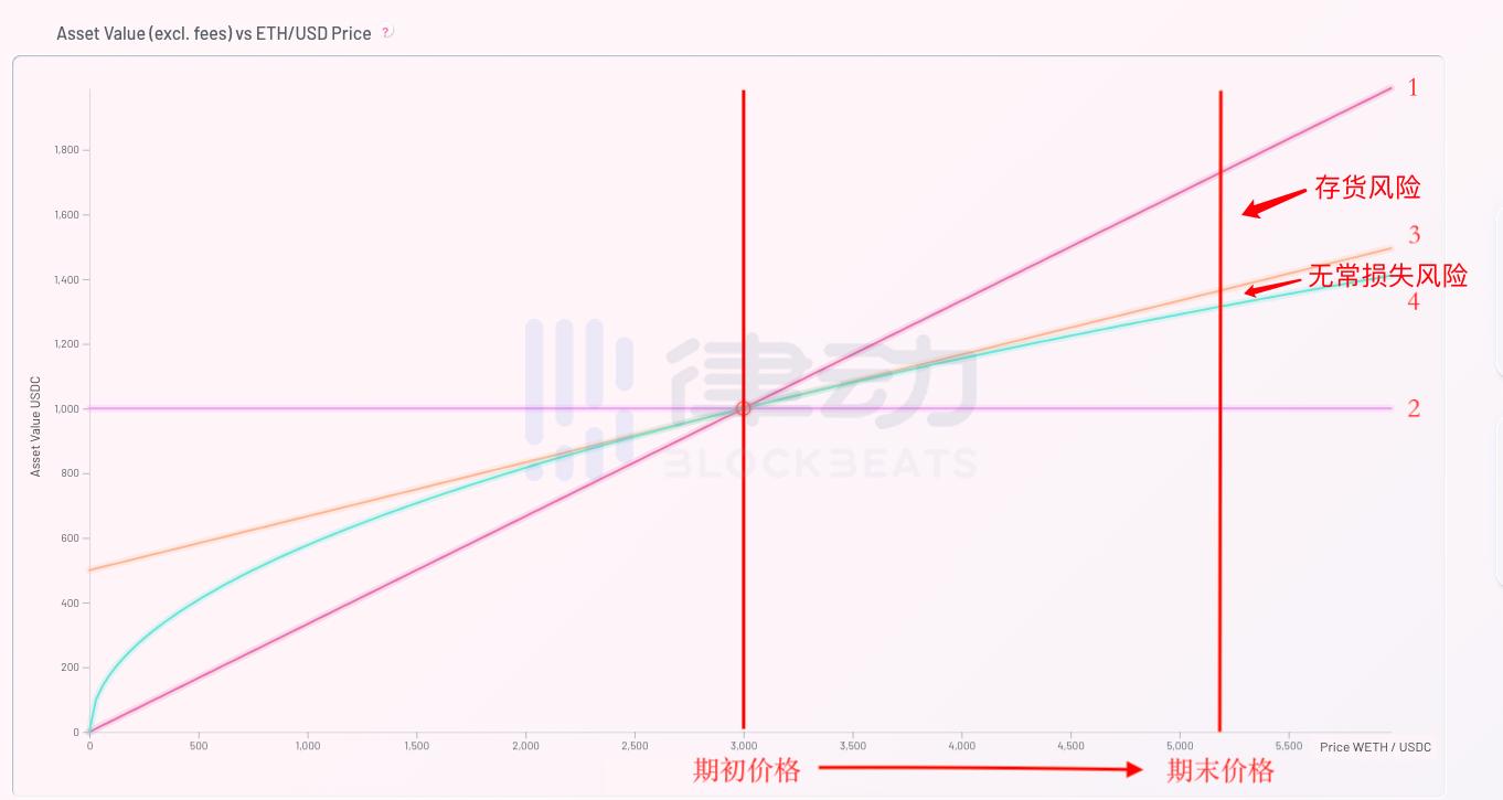 为什么Uniswap V3大大增加了LP的做市风险?插图1