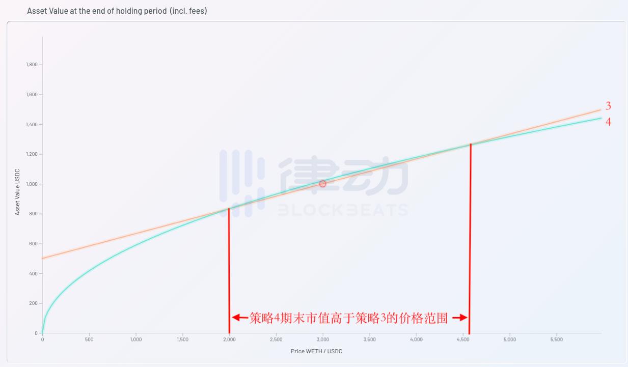 为什么Uniswap V3大大增加了LP的做市风险?插图2
