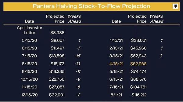 """S2F模型:预测2022比特币10万美金 5月被""""打脸"""" 神奇会延续吗?"""