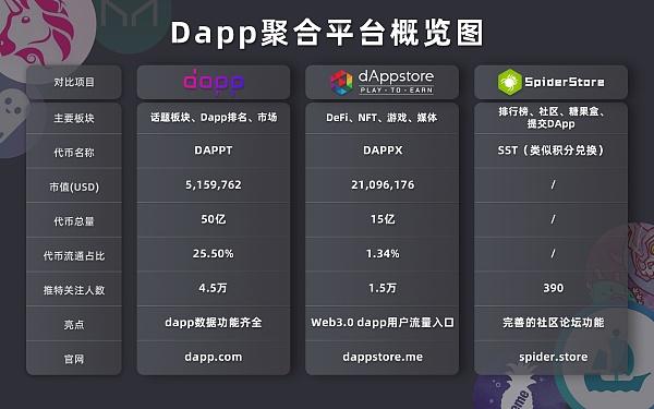 光明顶研究院整理的Dapp聚合平台概览图如下: